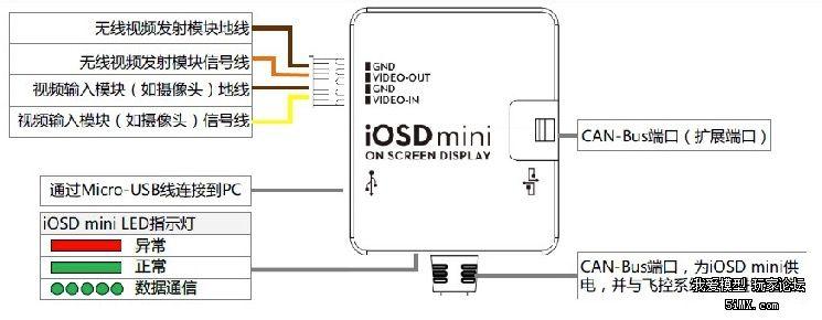 iosdmini的接线图